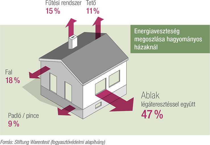 Hirek-Synego-Haz-Energiaveszteseg740